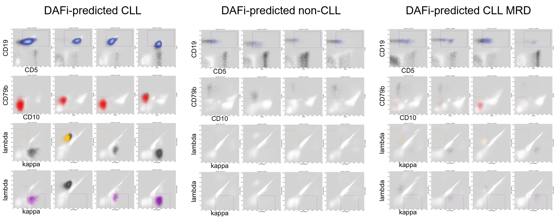 Automated gating analysis using DAFi identifies CLL cells in natural shapes.